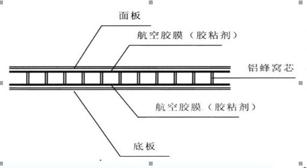 鋁蜂窩板產品技術說明